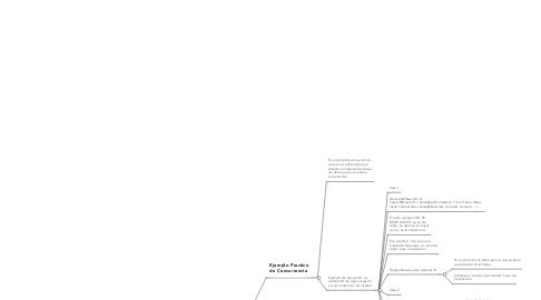Mind Map: Transacciones SQL