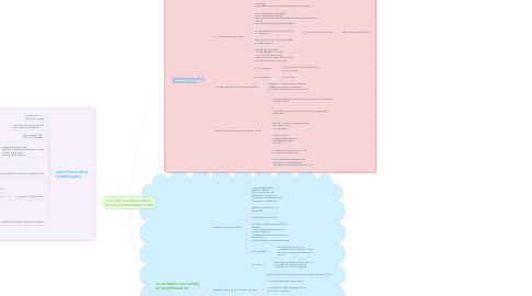 Mind Map: บทที่ 2 มุมมองทางจิตวิทยาที่เกี่ยวกับ นวัตกรรมเทคโนโลยีและสื่อสารการศึกษา