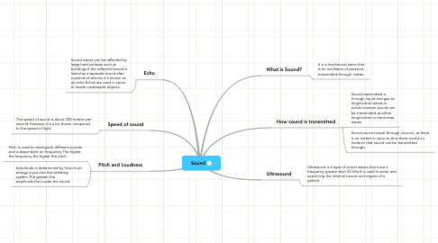 Mind Map: Sound