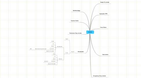 Mind Map: Joinder