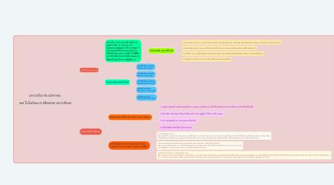 Mind Map: บทนำเกี่ยวกับนวัตกรรม    เทคโนโลยีและการสื่อสารทางการศึกษา