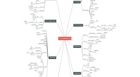 Mind Map: גוף האדם לבגרות 2017