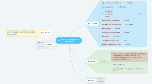 Mind Map: Diseases Spread By FOOD and WATER