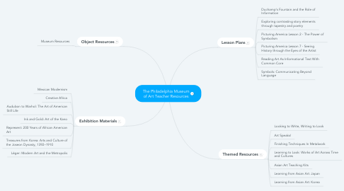 Mind Map: The Philadelphia Museum of Art Teacher Resources
