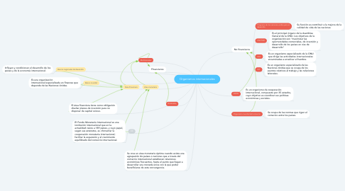 Mind Map: Organismos internacionales