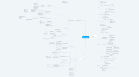 Mind Map: Alimentary Diagnosis, Analysis and Treatments