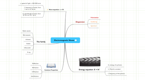 Mind Map: Electromagnetic Waves