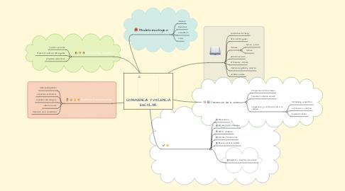 Mind Map: CONVIVENCIA Y VIOLENCIA ESCOLAR