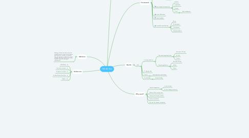 Mind Map: CESAR.thon
