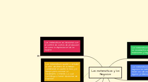 Mind Map: Las matematicas y los Negocios