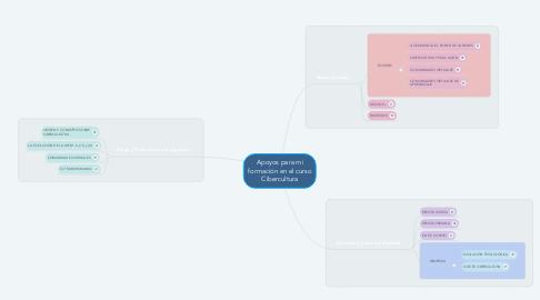 Mind Map: Apoyos para mi formación en el curso Cibercultura