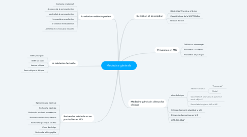 Mind Map: Médecine générale