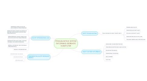 Mind Map: PENGAUDITAN SISTEM INFORMASI BERBASIS KOMPUTER