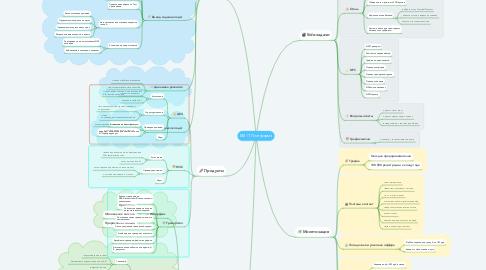 Mind Map: БМ IT Платформа