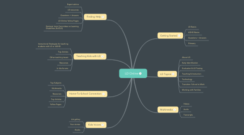 Mind Map: LD Online