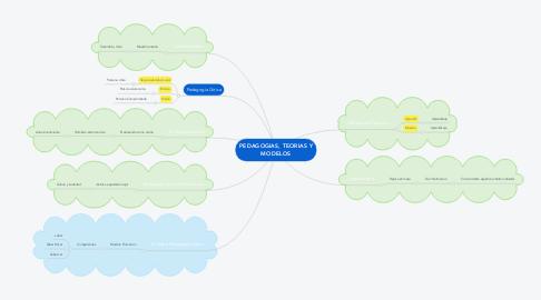 Mind Map: PEDAGOGIAS, TEORIAS Y MODELOS