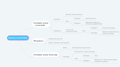 Mind Map: IMpHipersensibilidade