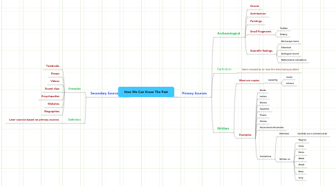 Mind Map: How We Can Know The Past