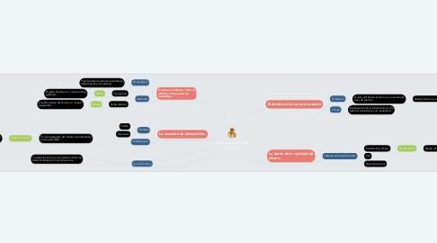 Mind Map: Teoría cuantitativa del dinero.