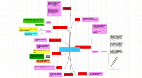 Mind Map: Sound Joel Seah 3S2