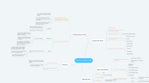 Mind Map: Pernicious Anemia (PA)