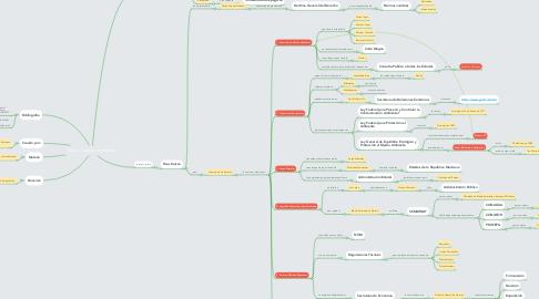 Mind Map: Marco Jurídico en México