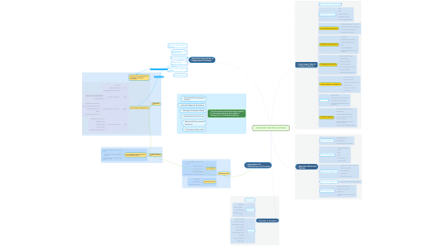 Mind Map: ONE MOUNT MARTECH PLATFORM