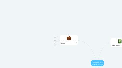 Mind Map: Конвергентная журналистика