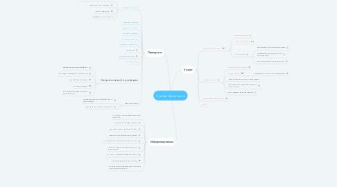 Mind Map: Статьи Алко-хелп