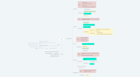 Mind Map: IP Protection