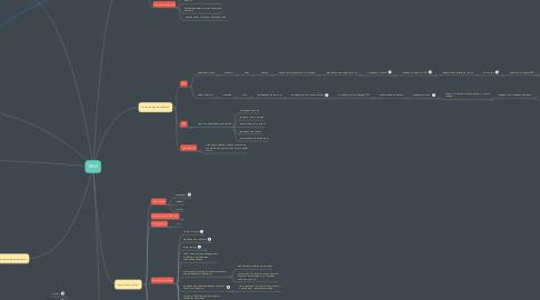 Mind Map: МГИ