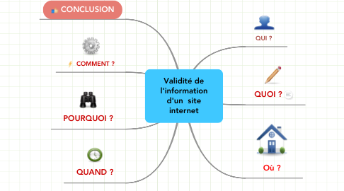 Mind Map: Validité de l'information d'un  site internet