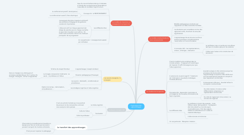 Mind Map: Psychologie des apprentissages