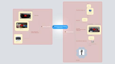 Mind Map: Устройства ввода-вывода информации