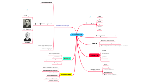Mind Map: РУССКАЯ ЭМИГРАЦИЯ