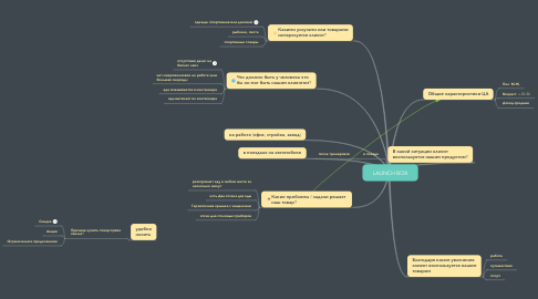Mind Map: LAUNCH BOX