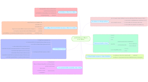 Mind Map: เทคโนโลยีและการสื่อสาร  ทางการศึกษา