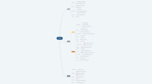 Mind Map: Adam