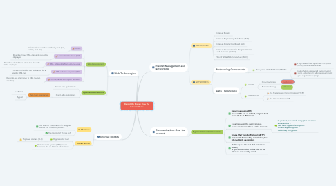 Mind Map: Behind the Scenes: How the Internet Works