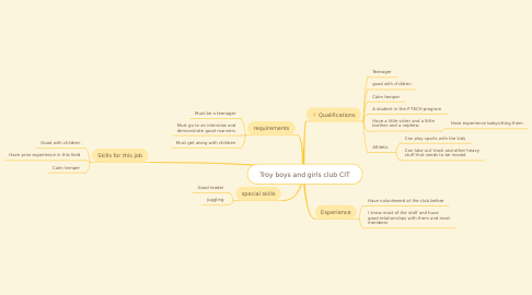 Mind Map: Troy boys and girls club CIT