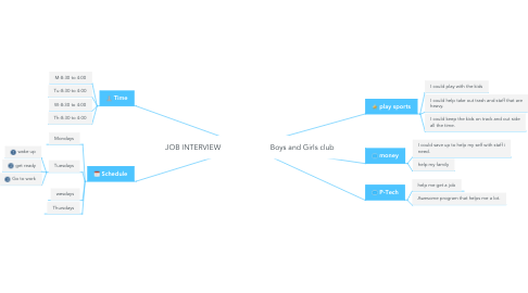 Mind Map: JOB INTERVIEW                        Boys and Girls club