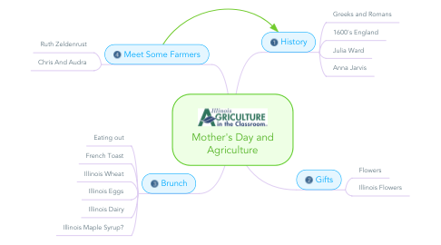 Mind Map: Mother's Day and Agriculture