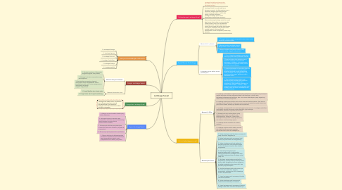 Mind Map: Lembaga Sosial
