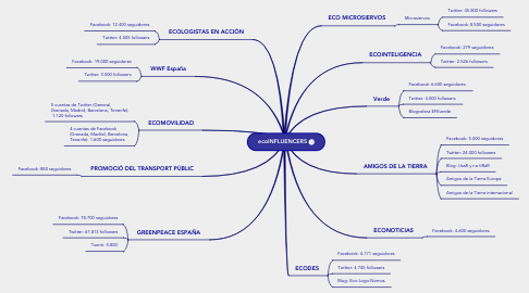Mind Map: ecoINFLUENCERS