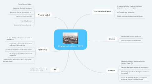 Mind Map: Contexto histórico 1971
