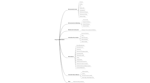 Mind Map: Proyecto Emprendedor