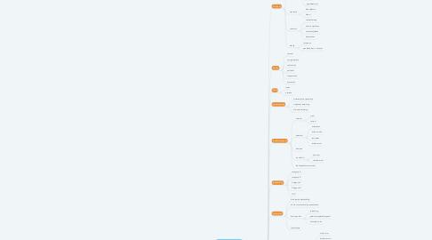 Mind Map: geneesmiddelen