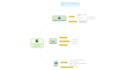 Mind Map: Сучасні інформаційні технології в перекладознавстві