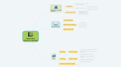 Mind Map: Інформаційні технології в перекладі