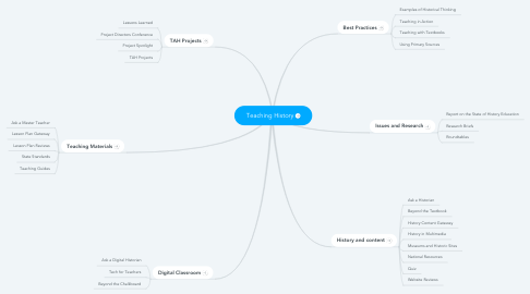Mind Map: Teaching History